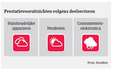 Market monitor Nederland prestatievooruitzichten