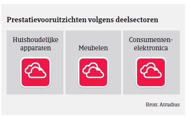(Image) (NL) Prestatievooruit MM consumptiegoederen Polen 2018