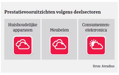 (Image) (NL) Prestatievooruit MM consumptiegoederen Spanje 2018