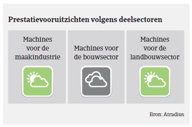 Market Monitor Machines Spanje 2018 - prestatievooruitzichten