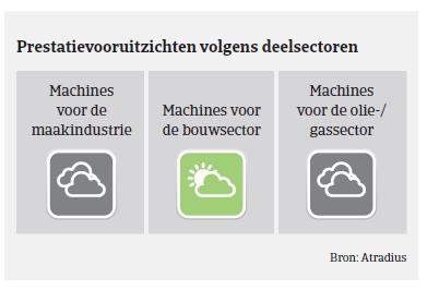 Market Monitor Machines VS 2018 - prestatievooruitzichten