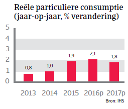 Reële consumptie Duitsland WE 2016
