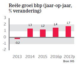 Reële groei Denemarken WE 2016