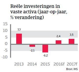 Reele investeringen Peru Landenrapport 2016