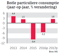 Particuliere consumptie Rusland Landenrapport