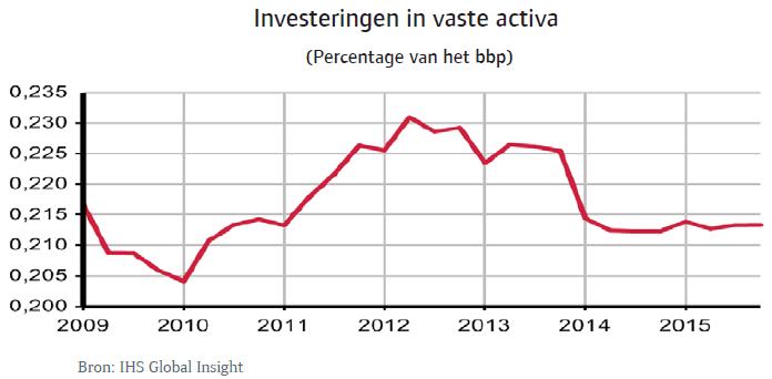 Rusland_sep_2014_investeringen_activa (NL)