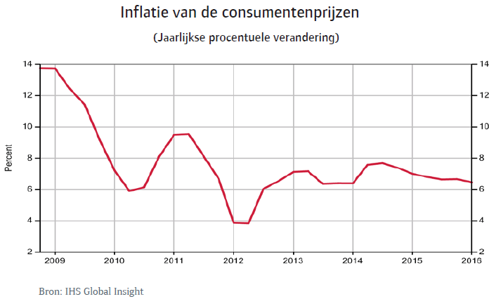 Rusland_sep_2014_inflatie (NL)