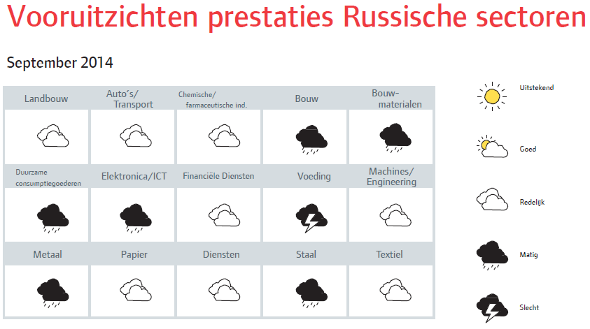 Rusland_sep_2014_vooruitzichten (NL)