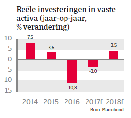 Saoedi-Arabië Landenrapport 2017 - Reele investeringen