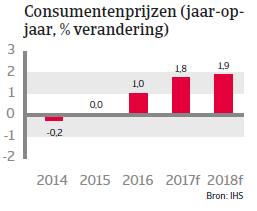 Landenrapport Zweden WE 2017 - Consumentenprijzen