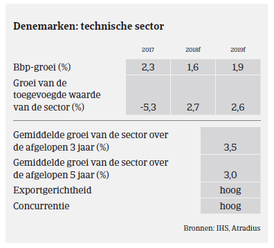 Market Monitor Machines Denemarken 2018 - sector