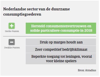 Market monitor Nederland sector