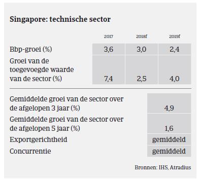 Market Monitor Machines Singapore 2018 - sector