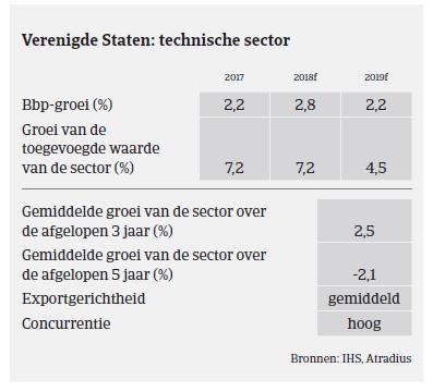 Market Monitor Machines VS 2018 - sector