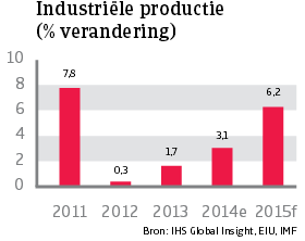 Asia_Singapore_industriele_productie (NL)