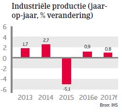 Singapore landenrapport 2017 - Industriele productie