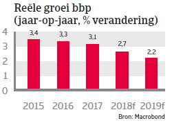 Landenrapport west europa Spanje 2018 - bbp