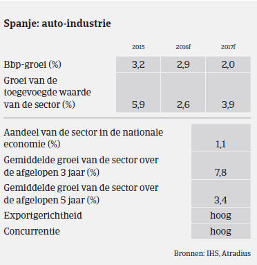 MM Auto Spanje 2016 groei