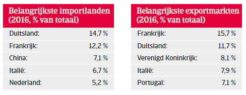 Landenrapport west europa belgië 2018 - Belangrijkste