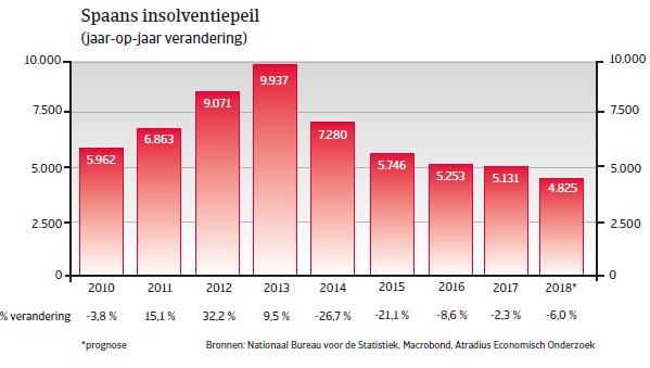 Landenrapport west europa Spanje 2018 - insolventiepeil