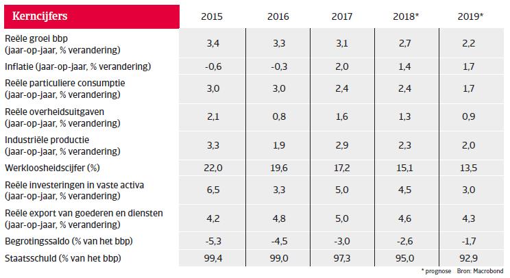 Landenrapport west europa Spanje 2018 - kerncijfers