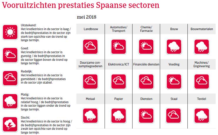 Landenrapport west europa Spanje 2018 - vooruitzichten
