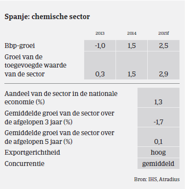 MM_Chemie_Spanje_prestaties (NL)