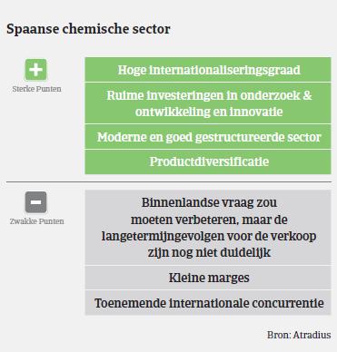 MM_Chemie_Spanje_plus_min_punten (NL)