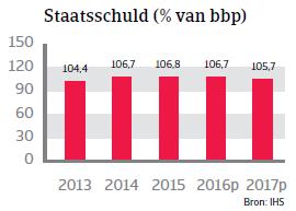 Staatsschuld België WE 2016