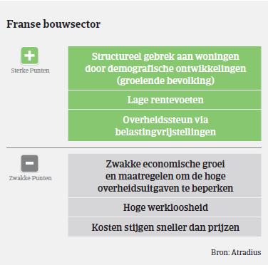 Market Monitor Bouw Frankrijk 2018 - sterk