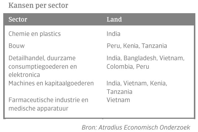Kansen per sector top 8 opkomende markten