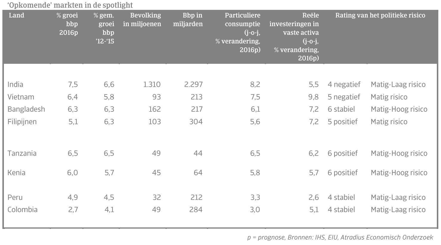 Opkomende markten in de spotlight