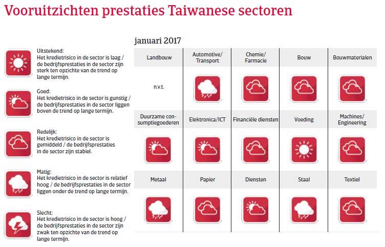 Taiwan landenrapport 2017 - Vooruitzichten