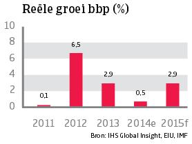 Asia_Thailand_reele_groei_bbp (NL)