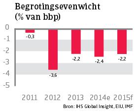 Asia_Thailand_begrotingsevenwicht (NL)