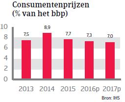 Consumentenprijzen Turkije Landenrapport 2016