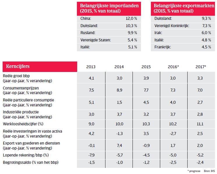 Kerncijfers Turkije Landenrapport 2016