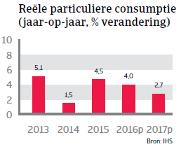 Particuliere consumptie Turkije Landenrapport