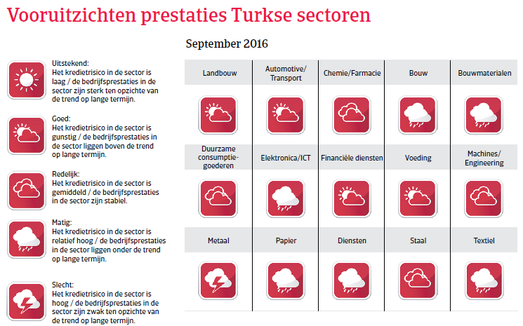 Vooruitzichten Turkije Landenrapport 2016