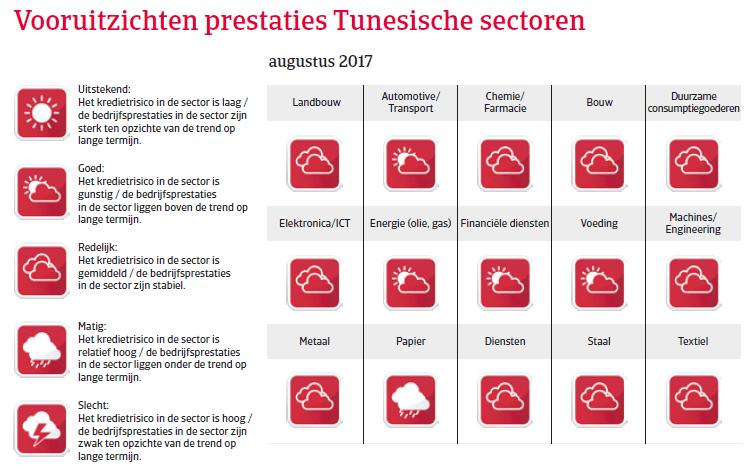 Tunesië Landenrapport 2017 - Vooruitzichten