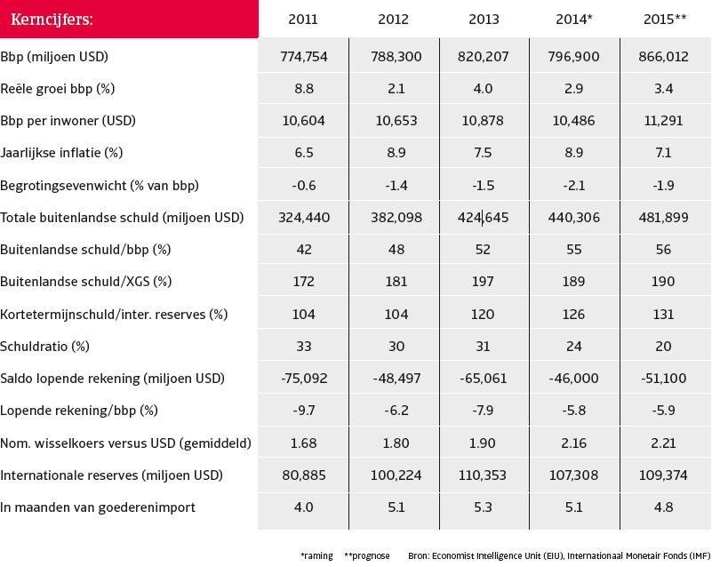 Turkije_nov_2014_kerncijfers (NL)