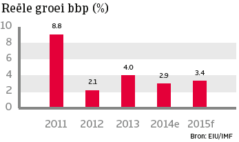 Turkije_nov_2014_groei_bbp (NL)