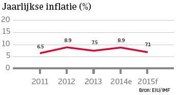 Turkije_nov_2014_inflatie (NL)
