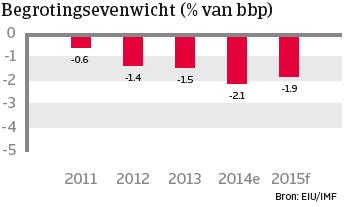 Turkije_nov_2014_begrotingsevenwicht (NL)