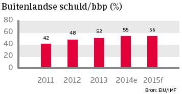 Turkije_nov_2014_buitenlandse_schuld (NL)