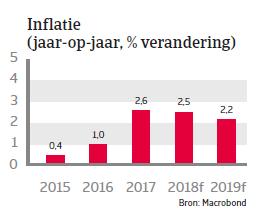 Landenrapport Verenigd Koninkrijk WE 2017 - Inflatie