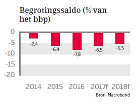 VAE Landenrapport 2017 - Begrotingssaldo