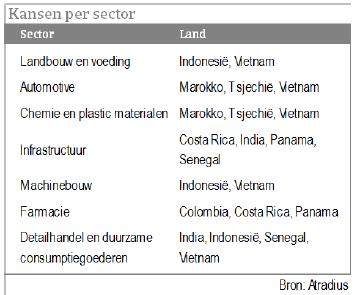 Opkomende markten 2018 overzicht