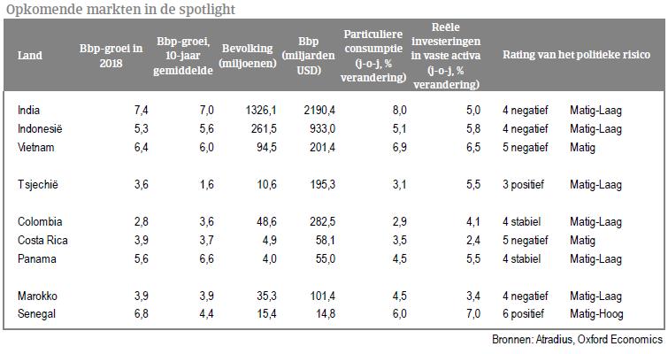 Opkomende markten 2018 tabel