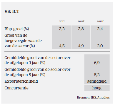 Market Monitor ICT VS 2018 - ICT